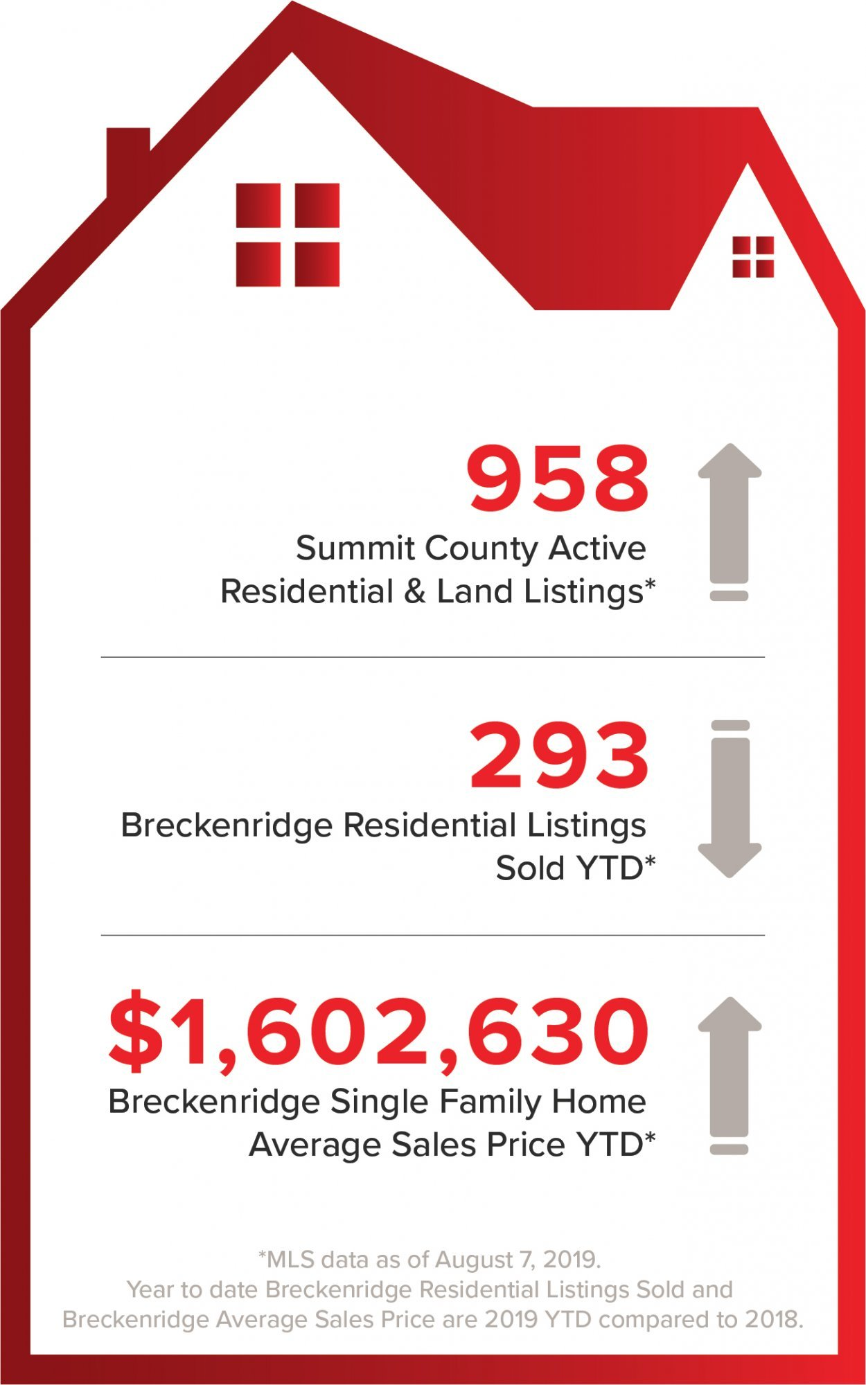 Breckenridge and Summit County Real Estate Statistics