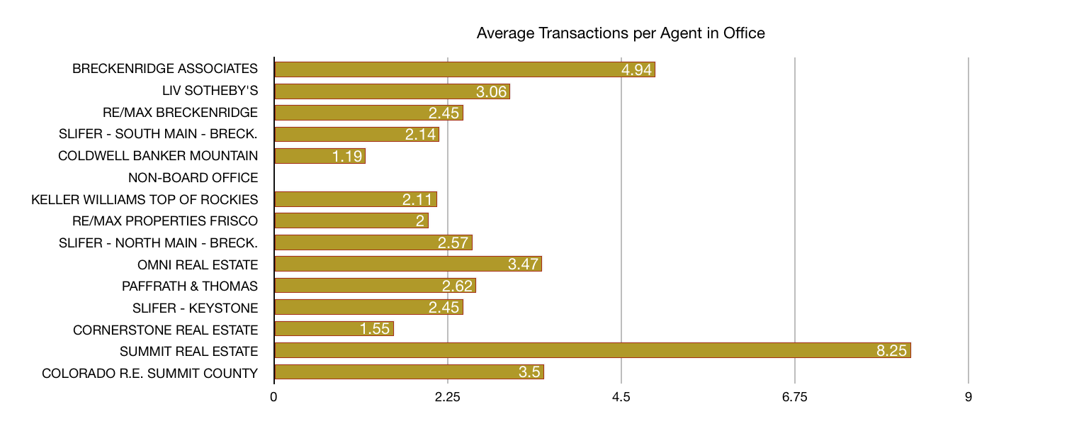Sales Transaction per Agent in Office