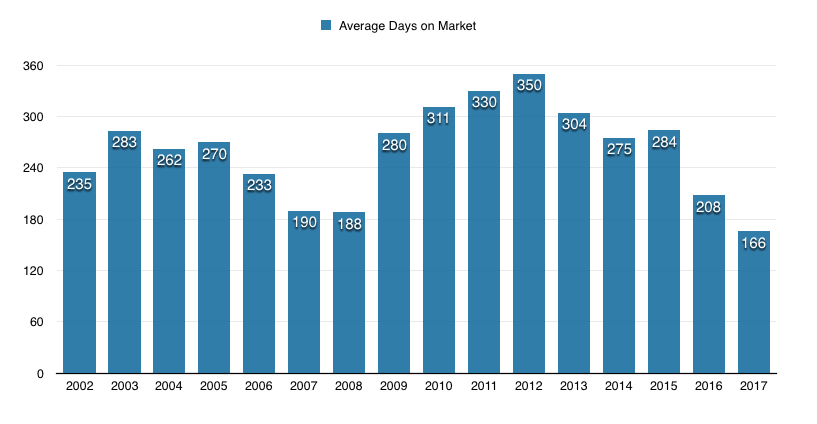 Annual average days on market 2002 to 2017