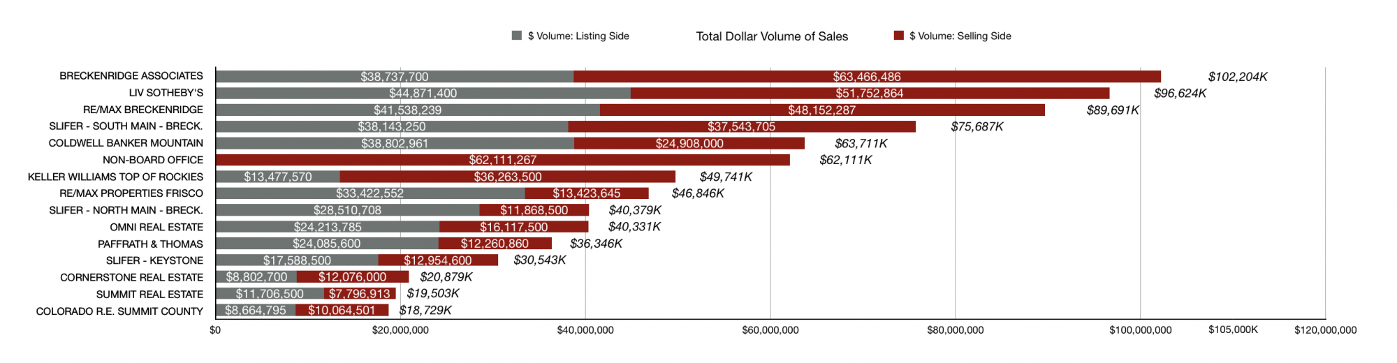 All Summit County Sales Volume YTD to July 1, 2019