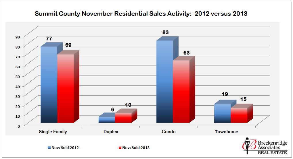 Summit County November Stats